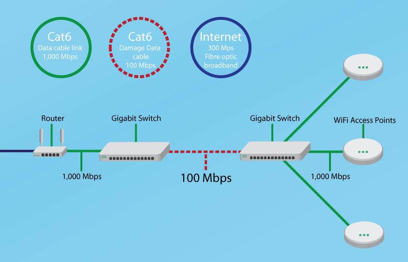 NetworkDiagramFault